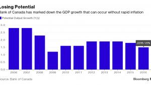 Prognozy wzrostu PKB Kanady
