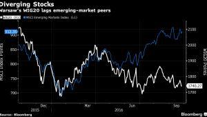 Warszawska giełda kontra inne giełdy regionu: WIG 20 i MSCI Emerging Markets Index