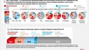 Zmiany w rządzie - sondaż