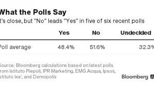 Wyniki sondaży na temat włoskiego referendum