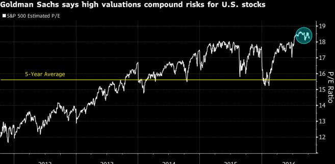 Wartość wskaźnika cena/zysk dla indeksu S&P500