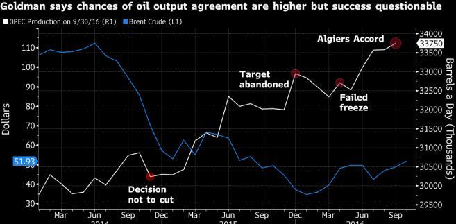Produkcja ropy przez państwa OPEC