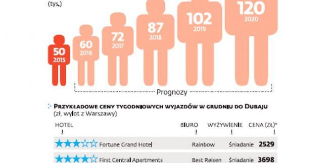 Liczba Polaków wyjeżdżających turystycznie do Dubaju