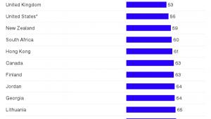 Odsetek osób prowadzących budżet domowy (OECD)