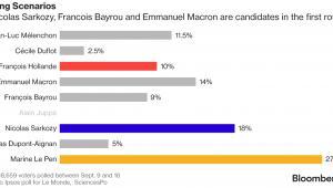 Sondaż poparcia w potencjalnej pierwszej turze wyborów prezydenckich we Francji