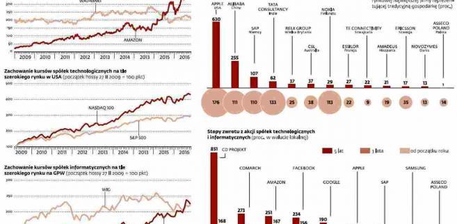 Globalne rynki akcji