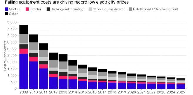 Spadek kosztów produkcji energii odnawialnej