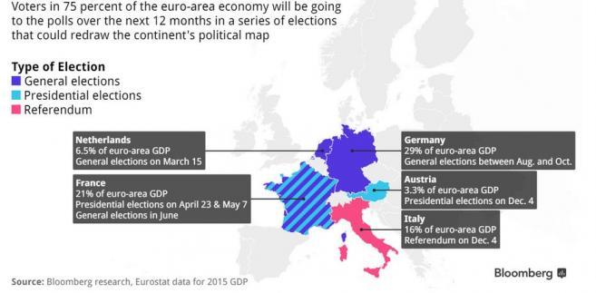 Nadchodzące wybory w państwach Europy. Na granatowo wybory parlamentarne, na niebiesko wybory prezydenckie, na czerwono referenda