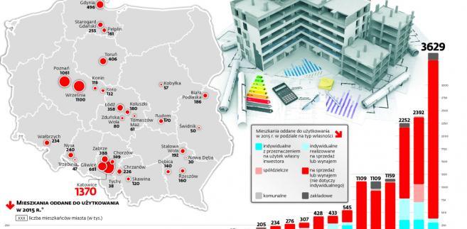 """Program """"Mieszkanie Plus"""" na tle rynków lokalnych"""
