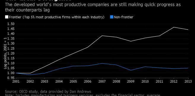 Produktywność najbardziej wydajnych firm oraz pozostałych