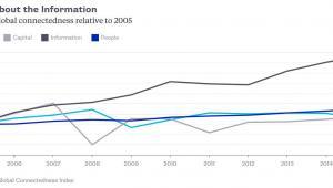 Globalne przepływy w rozbiciu na przeływy handlowe, towarów, informacji i osób w latach 2005-2015