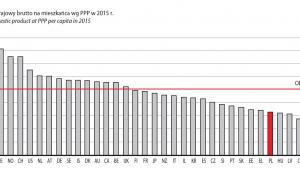 Produkt krajowy brutto na mieszkańca wg PPP w 2015 r., źródło: GUS