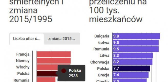 Wypadki śmiertelne w 2015 r