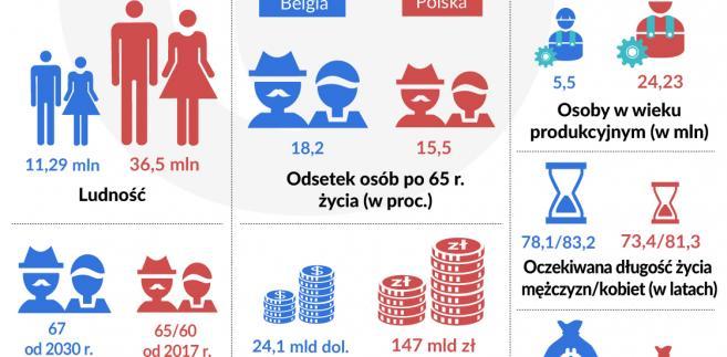 Belgia Polska - system emerytalny.jpg