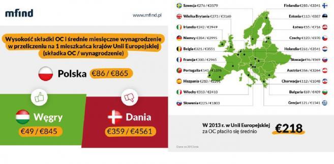Stawki OC w Europie - raport mfind