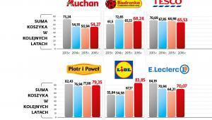 Wartość koszyka produktów w różnych sieciach handlowych w latach 2013-2016