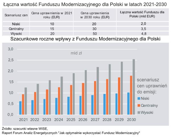 Łączna wartość Funduszu Modernizacyjnego dla Polski