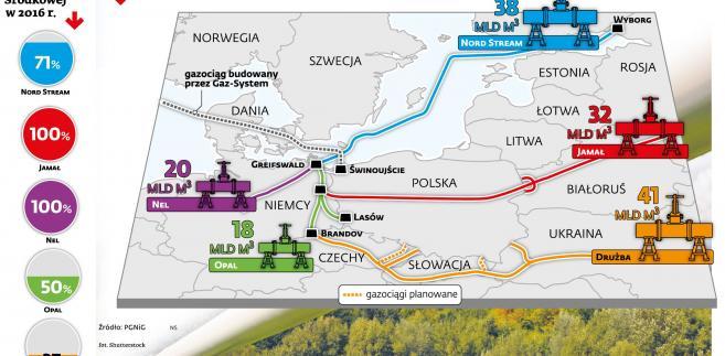 Gazociągi w Europie Środkowej - wykorzystanie w 2016 r.