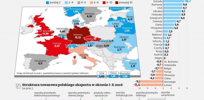 Najwięksie odbiorcy polskich towarów