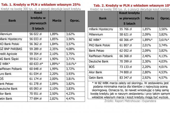 Kredyty w PLN - wkład własny 25 proc. i 10 proc..jpg
