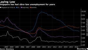 Stopa bezrobocia - Singapur, USA, Hongkong, Australia