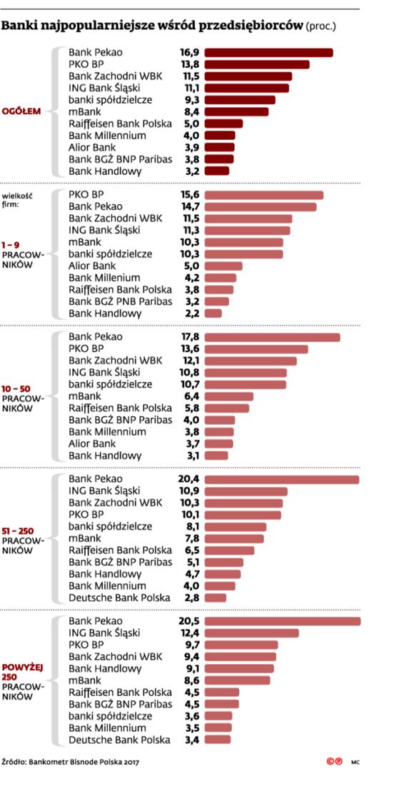 Banki najpopularniejsze wśród przedsiębiorców