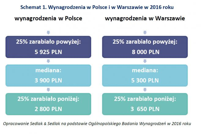 Wynagrodzenia w Polsce i Warszawie