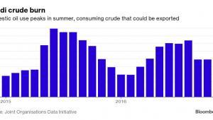 Zużycie ropy naftowej w Arabii Saudysjskiej