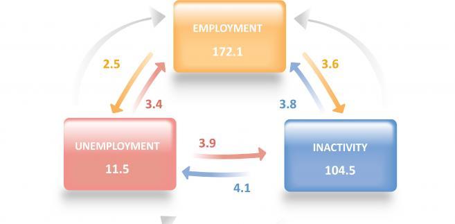 Zmiany na rynku pracy w UE - w tys. osób