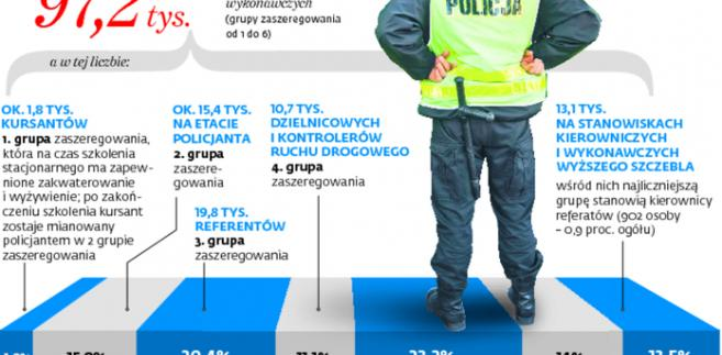 Policjanci mają zagwarantowane podwyżki do 2020 roku