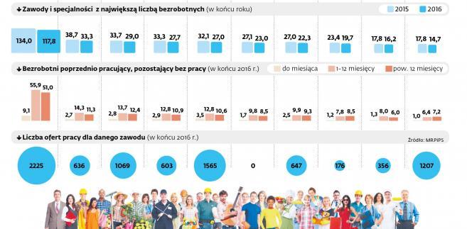 Bezrobobie w Polsce - zawody