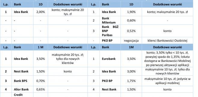 Lokaty w kwocie 1 000 zł - 1d,1m.jpg