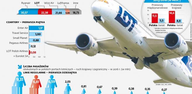 Rynek przewozów lotniczych