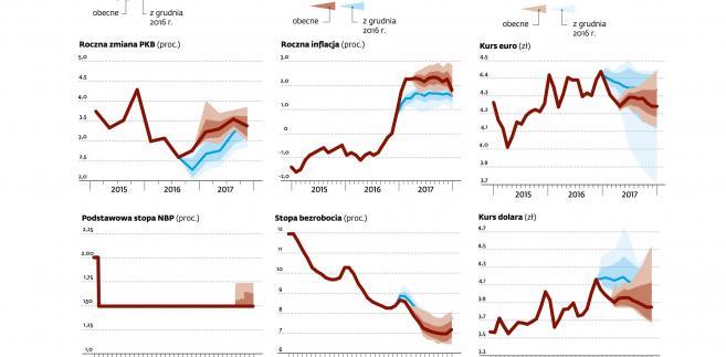 Prognozy gospodarcze