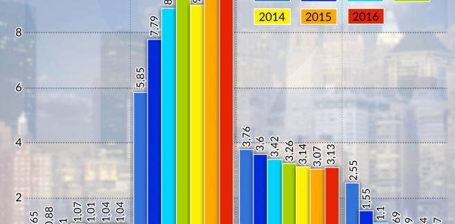 Wskaźniki amerykanskiego systemu bankowego