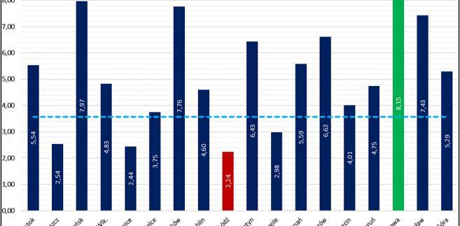 Porównanie aktywności mieszkaniowej inwestorów w miastach wojewódzkich