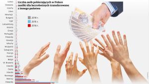 Liczba osób pobierających w Polsce zasiłki dla bezrobotnych transferowane z zagranicy