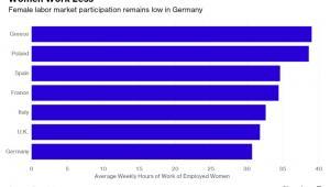 Udział kobiet w rynku pracy