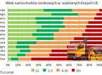 Polska złomowiskiem Europy. Trujemy się autami z importu
