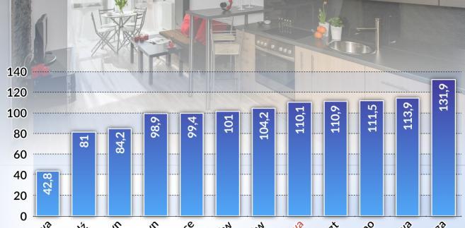 Ile pensji na zakup mieszkania