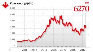 Kurs akcji LPP