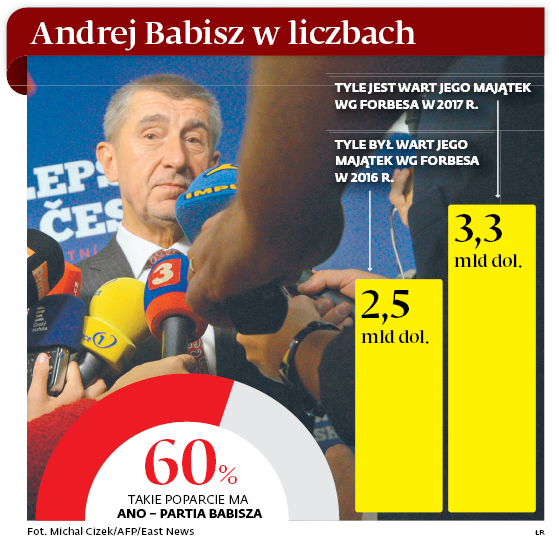 Andrej Babisz w liczbach