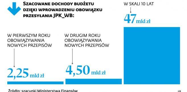 Szacowane dochody budżetu dzięli JPK WB.jpg
