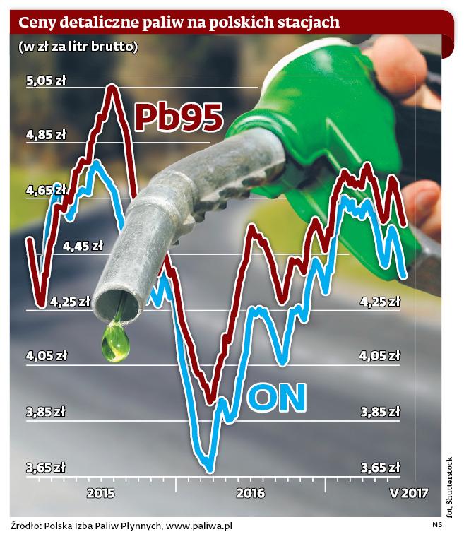 Ceny detaliczne paliw na polskich stacjach