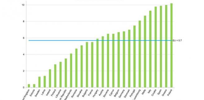 Renty rodzinne w 2014 w UE
