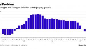 Zmiana wysokości realnych płac w Wielkiej Brytanii