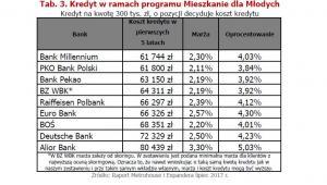Kredyty w ramach programu MdM..jpg