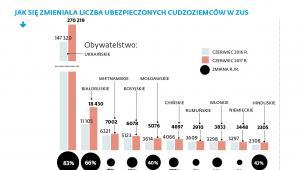 ZUS - liczba ubezpieczonych cudzoziemców