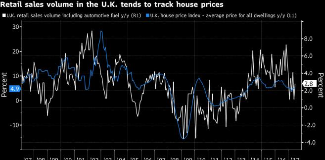 Relacja wielkości sprzedaży detalicznej do zmiany cen nieruchomości