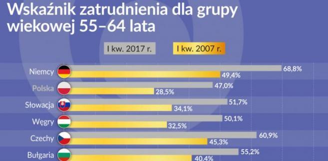 Wskaźnik zatrudnienia seniorów w krajach UE (graf. Obserwator Finansowy)